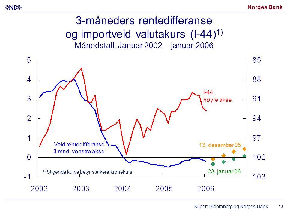 Norges Bank 10 3-måneders rentedifferanse og importveid valutakurs (I-44) 1) Månedstall.