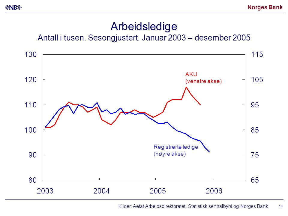 Norges Bank 14 Arbeidsledige Antall i tusen. Sesongjustert.