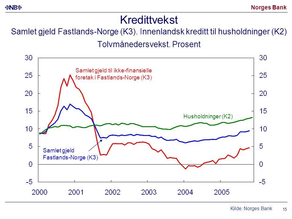 Norges Bank 15 Kredittvekst Samlet gjeld Fastlands-Norge (K3).