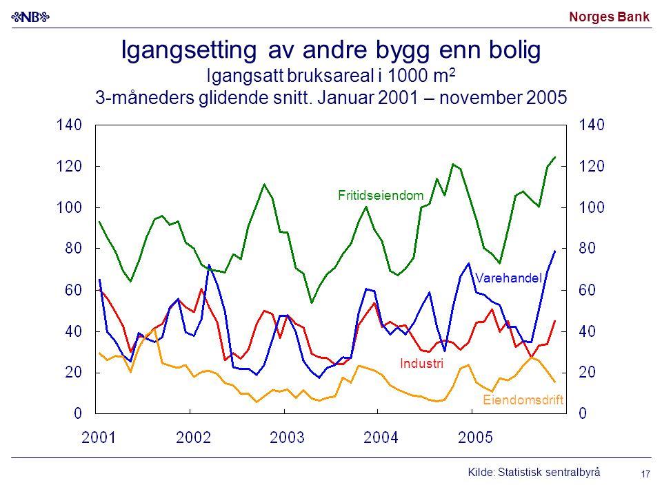 Norges Bank 17 Igangsetting av andre bygg enn bolig Igangsatt bruksareal i 1000 m 2 3-måneders glidende snitt.