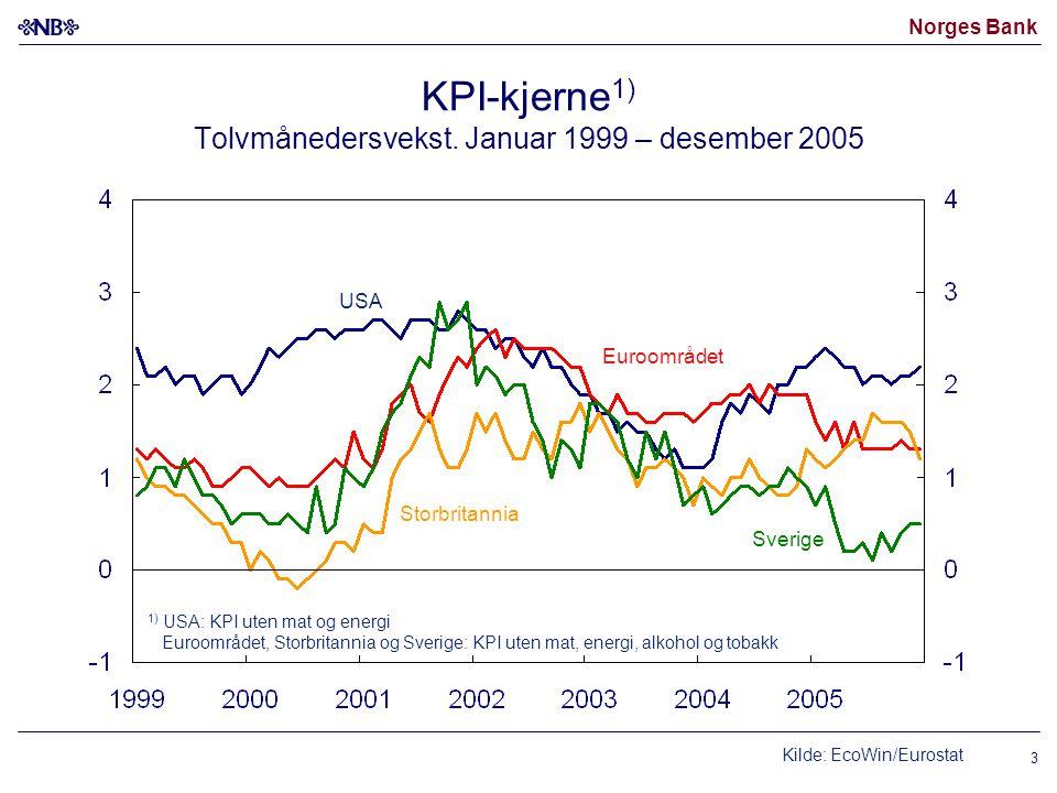 Norges Bank 3 KPI-kjerne 1) Tolvmånedersvekst.