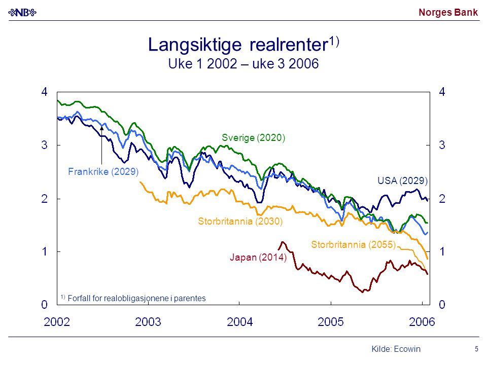 Norges Bank 5 Langsiktige realrenter 1) Uke 1 2002 – uke 3 2006 Kilde: Ecowin USA (2029) Sverige (2020) Frankrike (2029) Storbritannia (2055) Japan (2014) Storbritannia (2030) 1) Forfall for realobligasjonene i parentes
