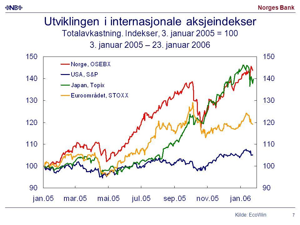 Norges Bank 7 Utviklingen i internasjonale aksjeindekser Totalavkastning.