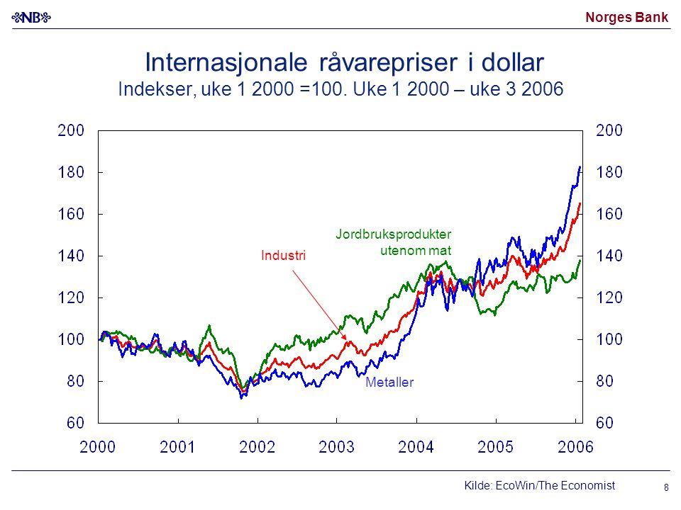 Norges Bank 19 Referansebanen i Inflasjonsrapport 3/05 Importveid valutakurs KPI-JAE Produksjonsgap Foliorente