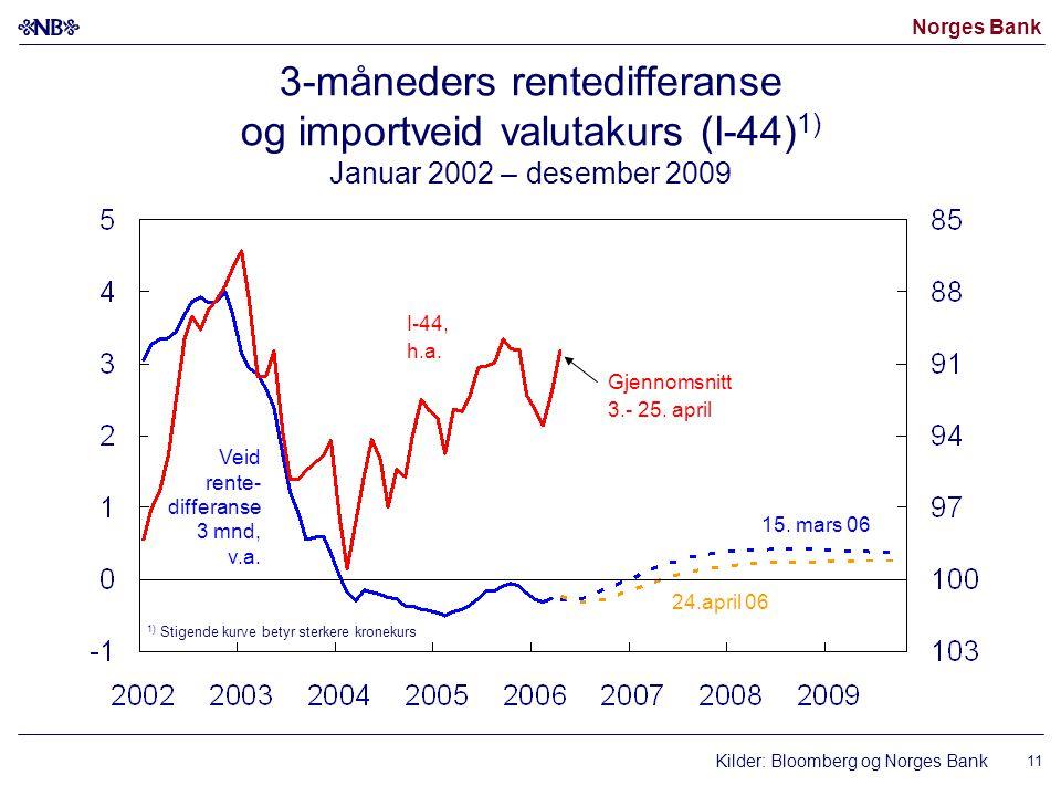 Norges Bank 11 3-måneders rentedifferanse og importveid valutakurs (I-44) 1) Januar 2002 – desember 2009 Kilder: Bloomberg og Norges Bank I-44, h.a.