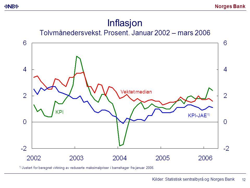 Norges Bank 12 Inflasjon Tolvmånedersvekst. Prosent.