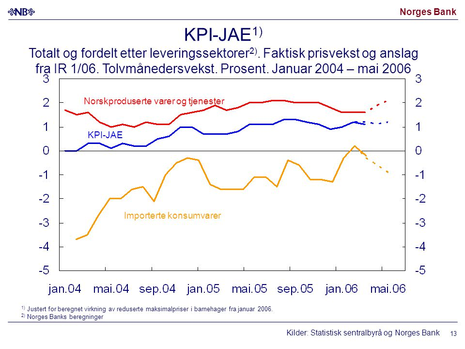 Norges Bank 13 Kilder: Statistisk sentralbyrå og Norges Bank Norskproduserte varer og tjenester Importerte konsumvarer KPI-JAE KPI-JAE 1) Totalt og fordelt etter leveringssektorer 2).
