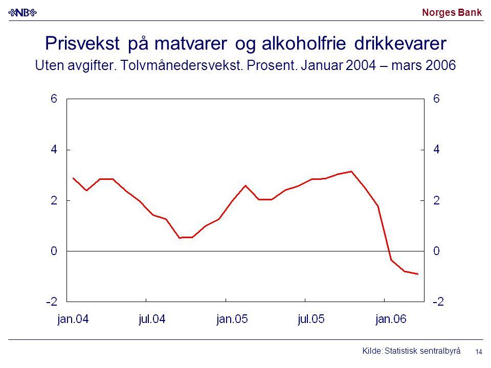 Norges Bank 14 Prisvekst på matvarer og alkoholfrie drikkevarer Uten avgifter.