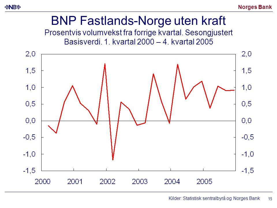 Norges Bank 15 BNP Fastlands-Norge uten kraft Prosentvis volumvekst fra forrige kvartal.