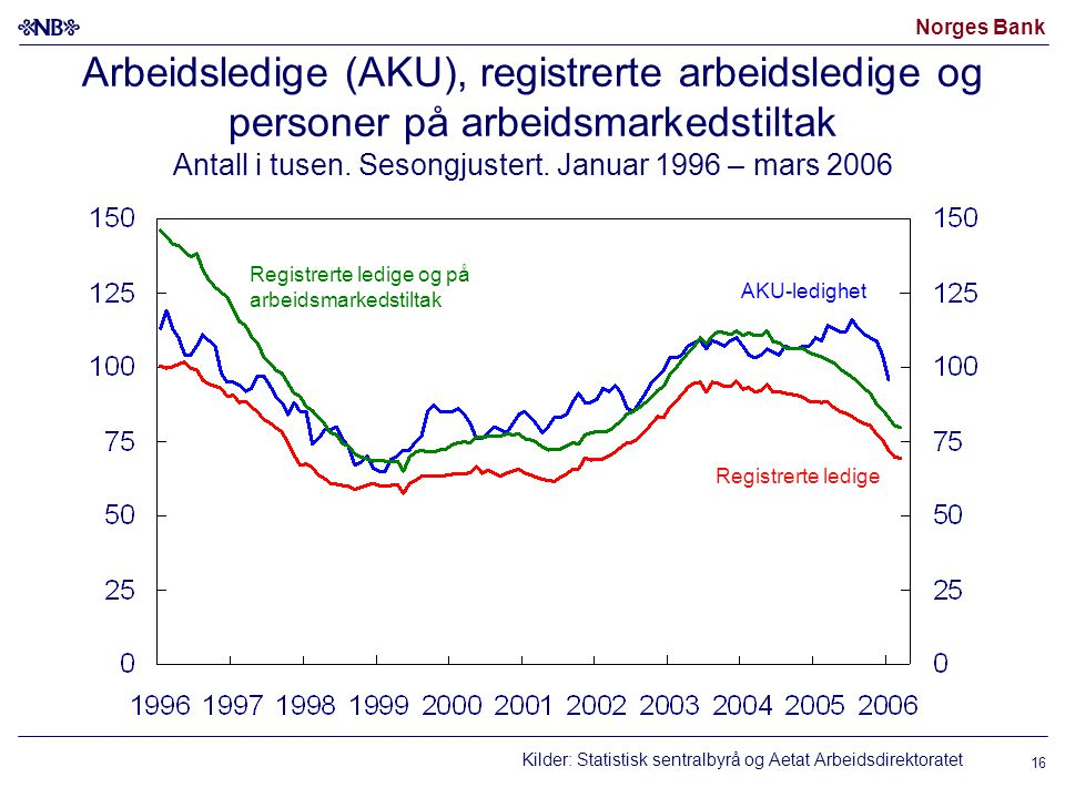 Norges Bank 16 Arbeidsledige (AKU), registrerte arbeidsledige og personer på arbeidsmarkedstiltak Antall i tusen.
