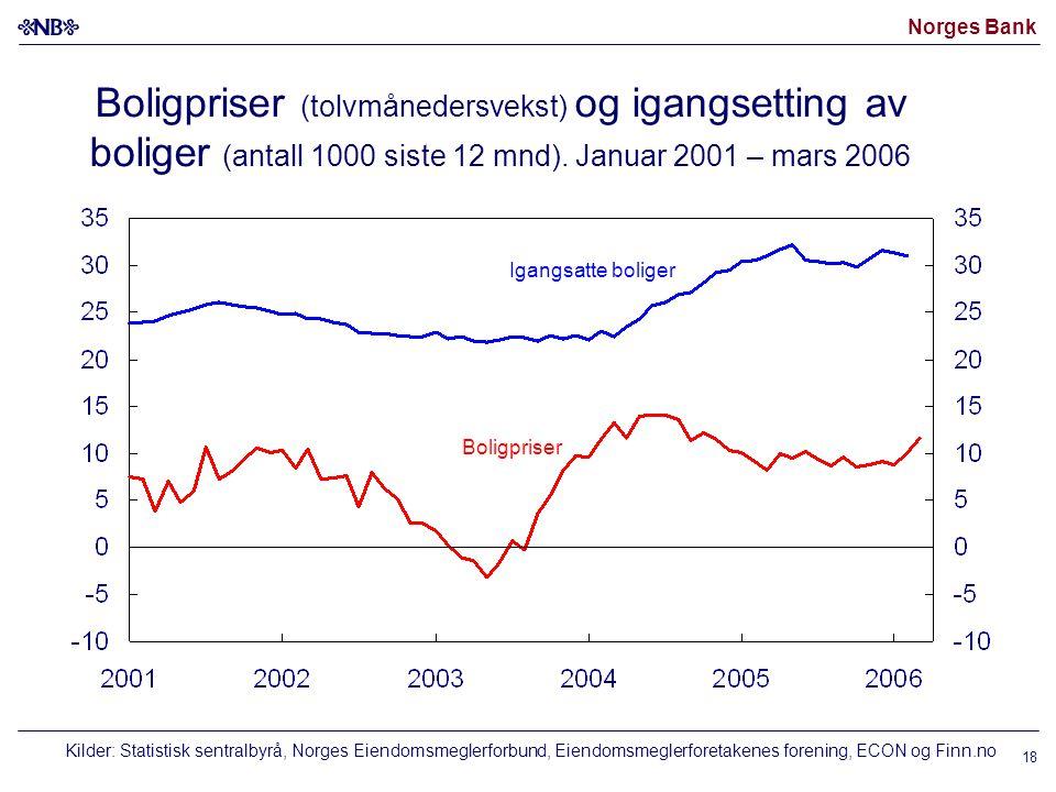 Norges Bank 18 Boligpriser (tolvmånedersvekst) og igangsetting av boliger (antall 1000 siste 12 mnd).