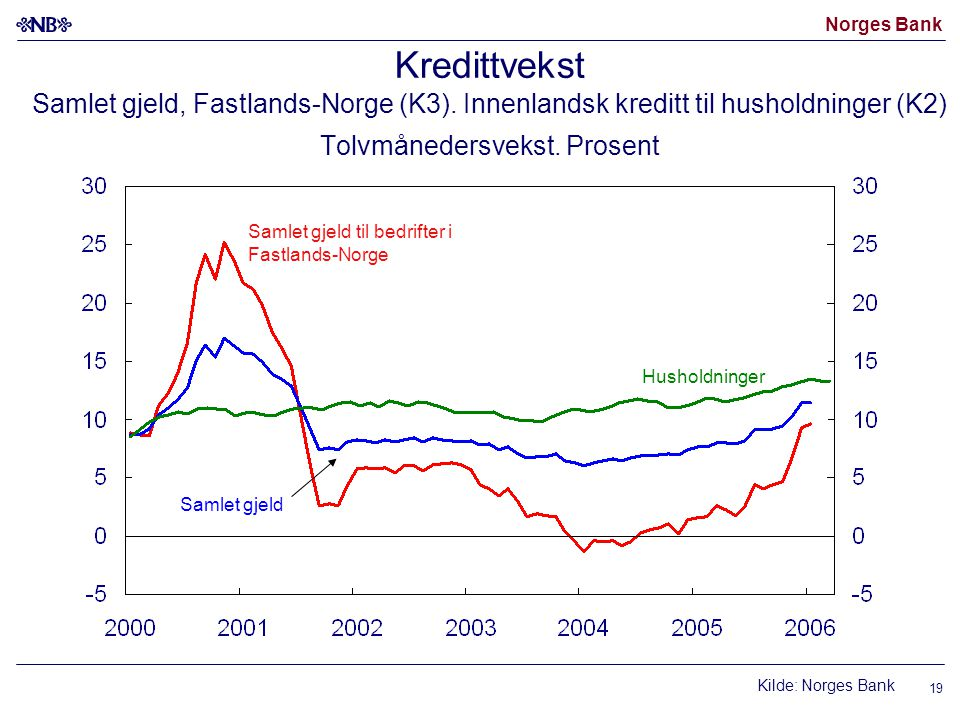Norges Bank 19 Kredittvekst Samlet gjeld, Fastlands-Norge (K3).