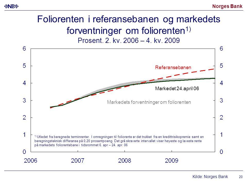 Norges Bank 20 Foliorenten i referansebanen og markedets forventninger om foliorenten 1) Prosent.