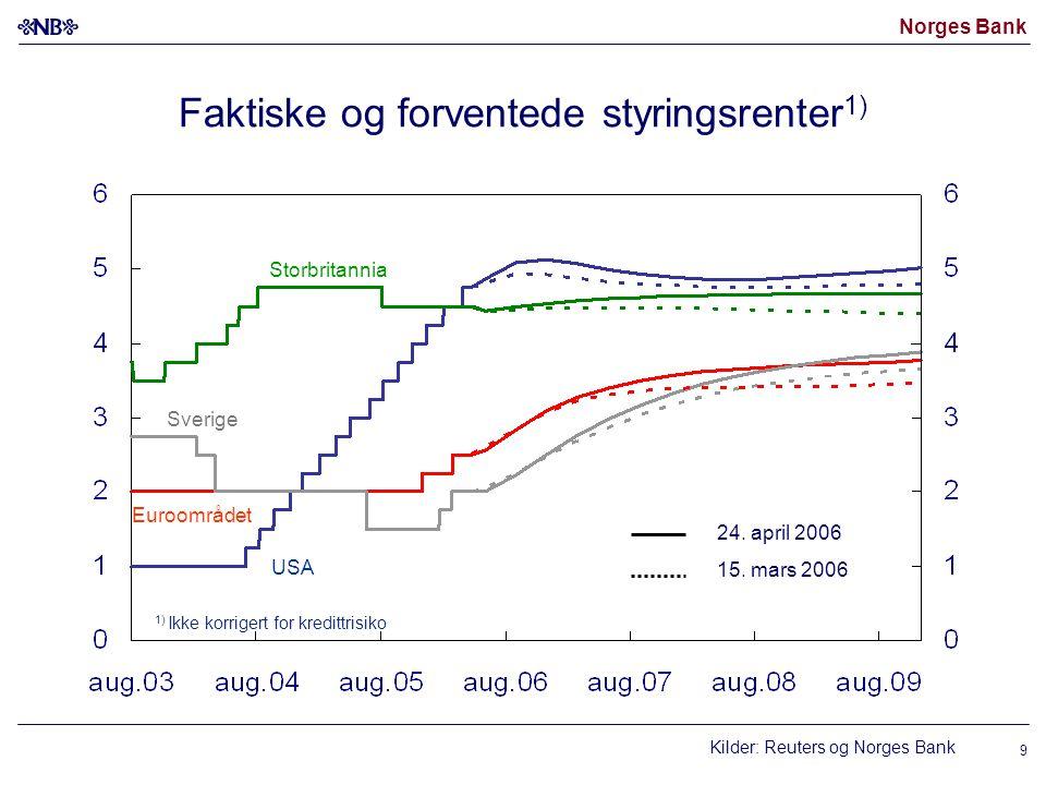Norges Bank 9 Faktiske og forventede styringsrenter 1) Kilder: Reuters og Norges Bank USA Euroområdet 24.
