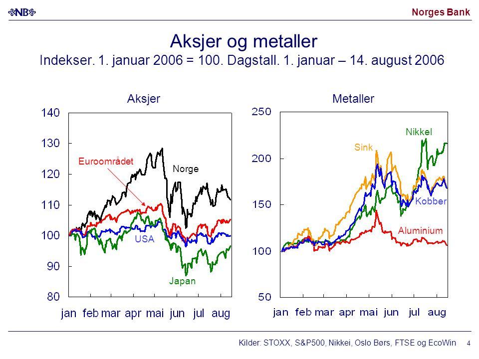 Norges Bank 15 Kredittvekst Samlet kreditt (K3) til Fastlands-Norge og bedrifter.