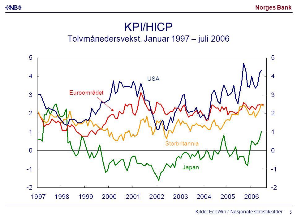 Norges Bank 6 KPI/HICP- kjerne Tolvmånedersvekst.