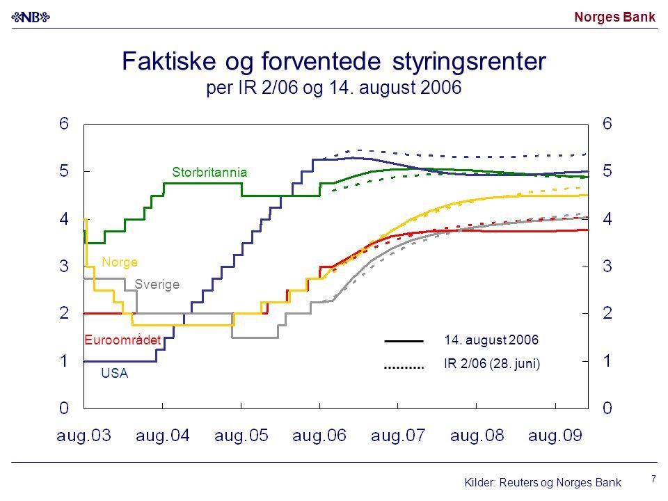 Norges Bank 18 Foliorenten i referansebanen og markedets forventninger om foliorenten 1) Prosent.