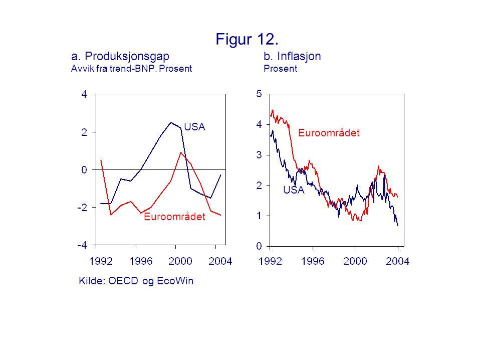 Figur 12. a. Produksjonsgapb. Inflasjon Avvik fra trend-BNP. ProsentProsent Euroområdet USA Euroområdet USA Kilde: OECD og EcoWin