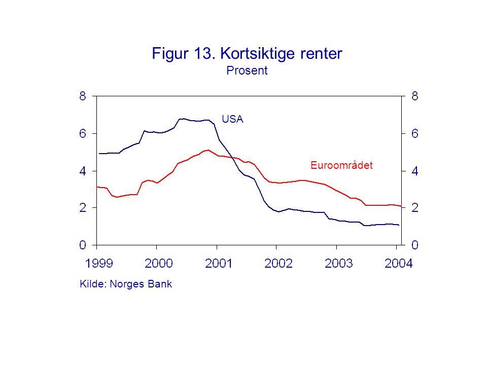 Figur 13. Kortsiktige renter Prosent Euroområdet USA Kilde: Norges Bank
