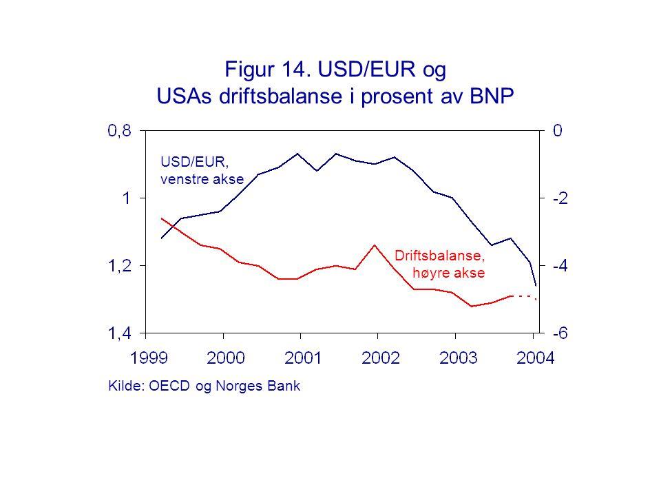 Figur 14. USD/EUR og USAs driftsbalanse i prosent av BNP Driftsbalanse, høyre akse USD/EUR, venstre akse Kilde: OECD og Norges Bank