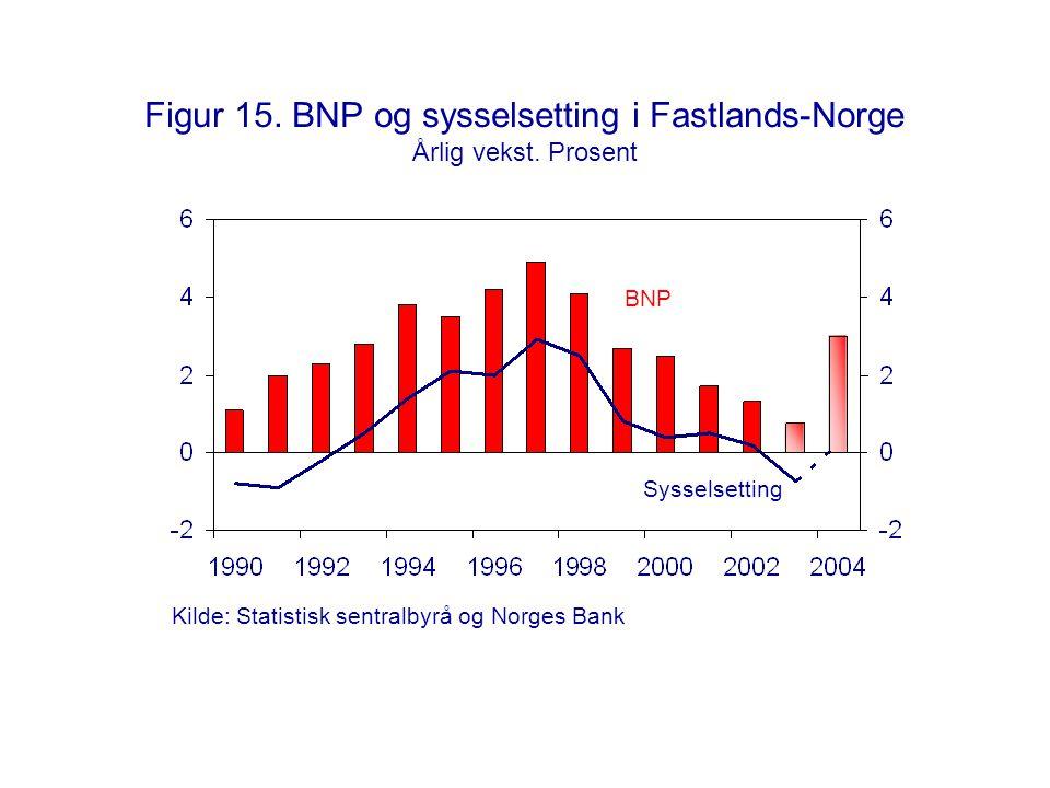 Figur 15. BNP og sysselsetting i Fastlands-Norge Årlig vekst. Prosent Kilde: Statistisk sentralbyrå og Norges Bank BNP Sysselsetting