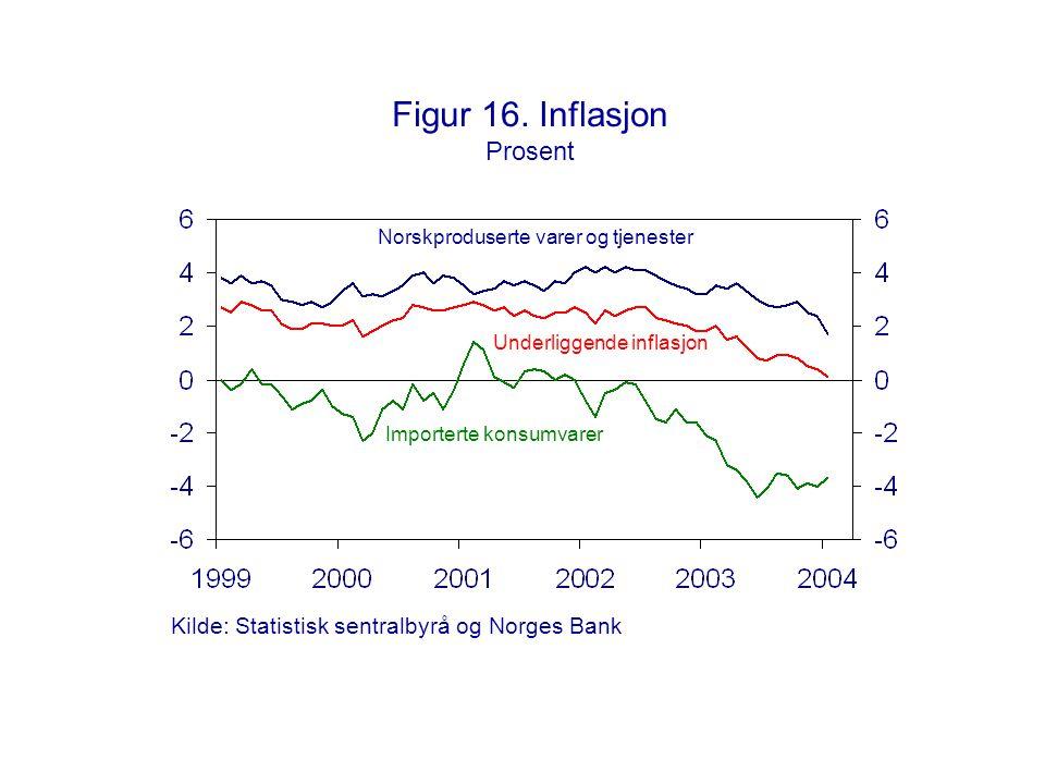 Figur 16. Inflasjon Prosent Norskproduserte varer og tjenester Underliggende inflasjon Importerte konsumvarer Kilde: Statistisk sentralbyrå og Norges