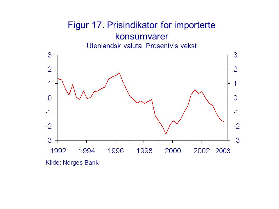 Figur 17. Prisindikator for importerte konsumvarer Utenlandsk valuta. Prosentvis vekst 2003 Kilde: Norges Bank