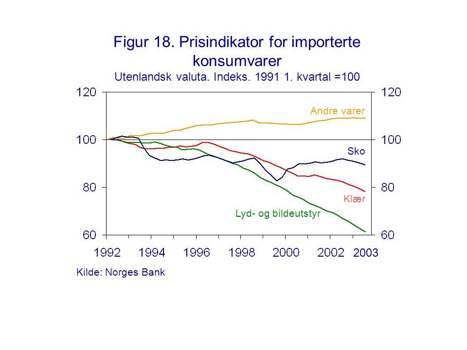 Figur 18. Prisindikator for importerte konsumvarer Utenlandsk valuta. Indeks. 1991 1. kvartal =100 2003 Sko Klær Lyd- og bildeutstyr Andre varer Kilde