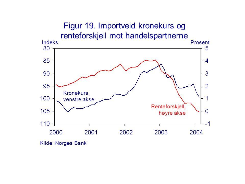Figur 19. Importveid kronekurs og renteforskjell mot handelspartnerne Kronekurs, venstre akse Renteforskjell, høyre akse IndeksProsent Kilde: Norges B