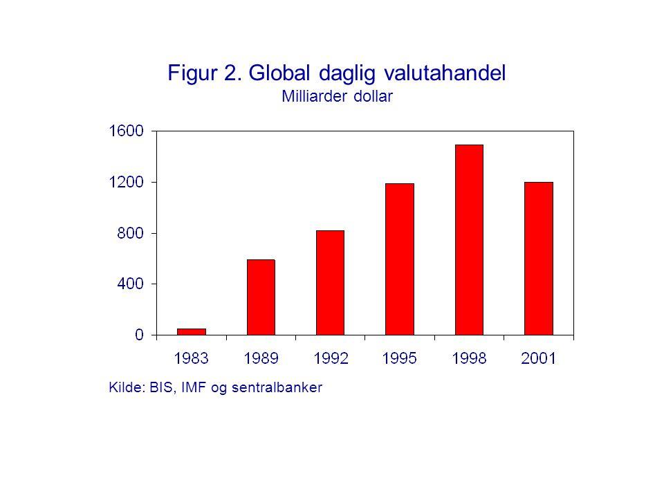 Figur 23.Foretakenes kreditt og investeringer Nominell vekst.