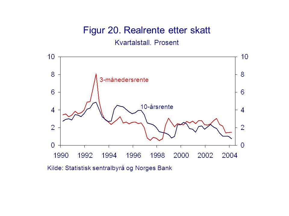 Figur 20. Realrente etter skatt Kvartalstall. Prosent 10-årsrente 3-månedersrente Kilde: Statistisk sentralbyrå og Norges Bank