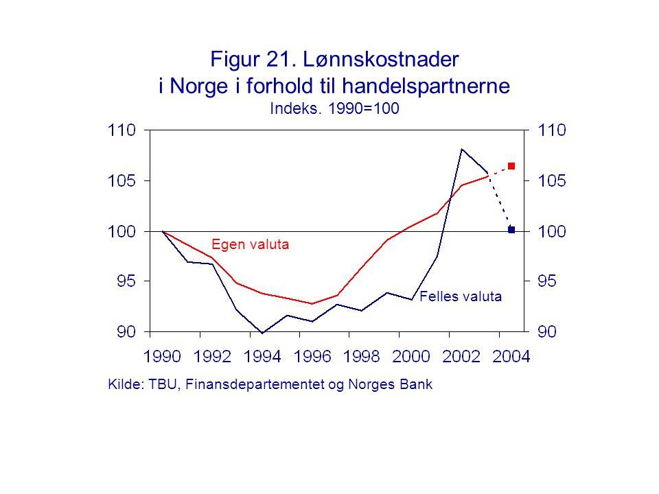 Figur 21. Lønnskostnader i Norge i forhold til handelspartnerne Indeks. 1990=100 Felles valuta Egen valuta Kilde: TBU, Finansdepartementet og Norges B