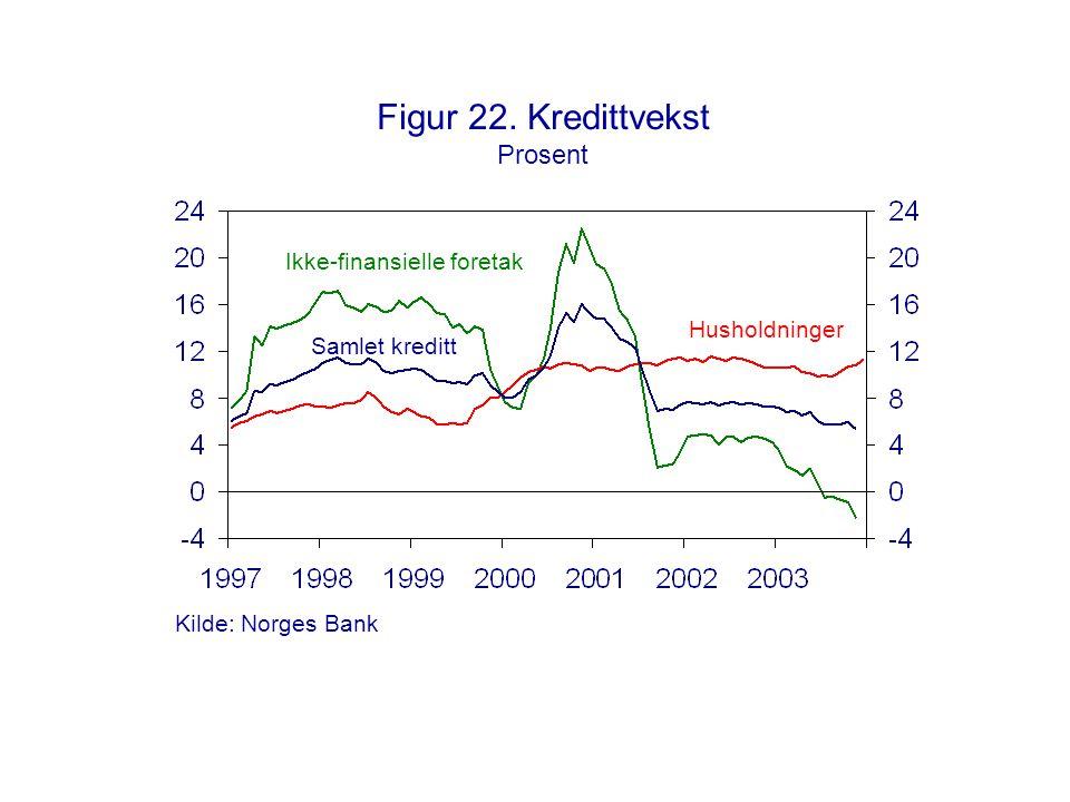 Figur 22. Kredittvekst Prosent Samlet kreditt Husholdninger Ikke-finansielle foretak Kilde: Norges Bank