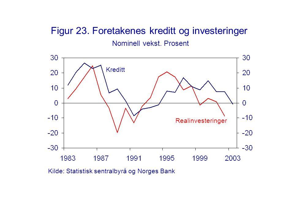 Figur 23. Foretakenes kreditt og investeringer Nominell vekst. Prosent Kreditt Realinvesteringer Kilde: Statistisk sentralbyrå og Norges Bank
