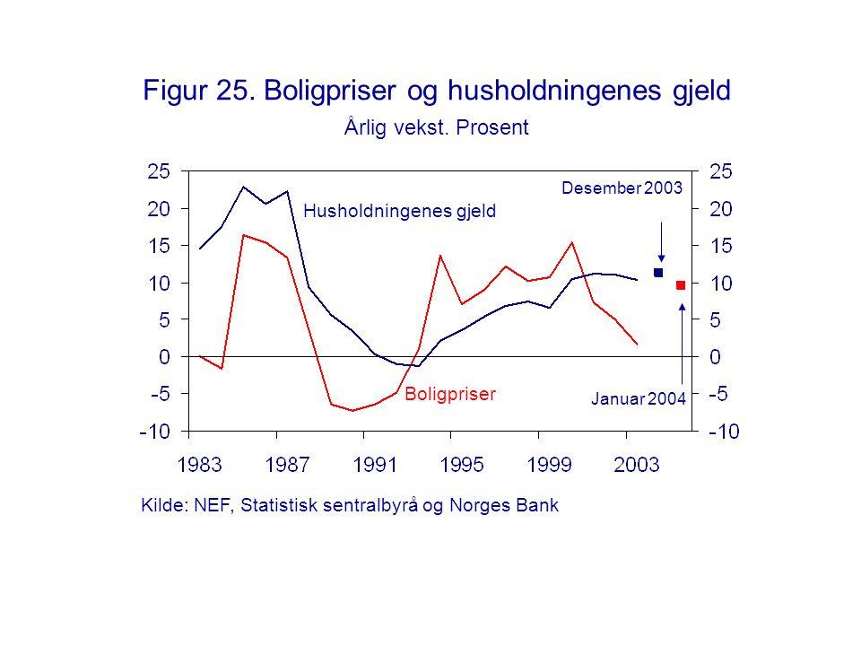 Figur 25. Boligpriser og husholdningenes gjeld Årlig vekst. Prosent Desember 2003 Husholdningenes gjeld Boligpriser Januar 2004 Kilde: NEF, Statistisk