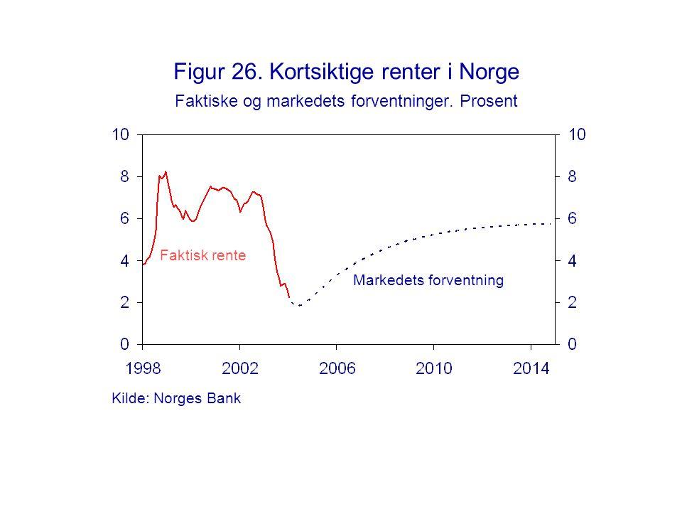 Figur 26. Kortsiktige renter i Norge Faktiske og markedets forventninger. Prosent Markedets forventning Faktisk rente Kilde: Norges Bank