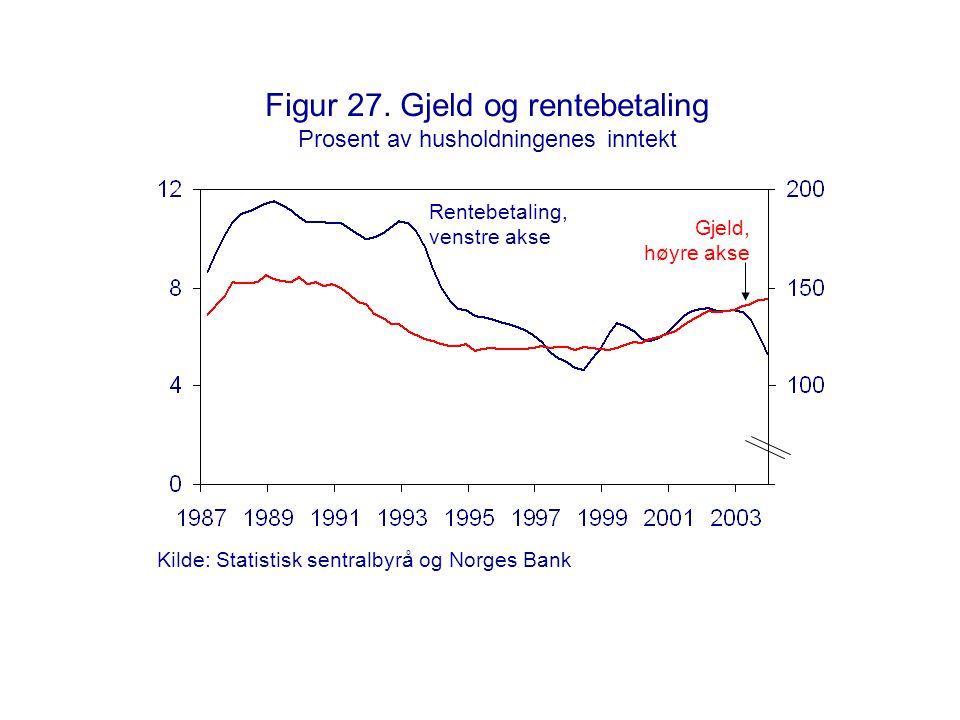 Figur 27. Gjeld og rentebetaling Prosent av husholdningenes inntekt Gjeld, høyre akse Rentebetaling, venstre akse Kilde: Statistisk sentralbyrå og Nor
