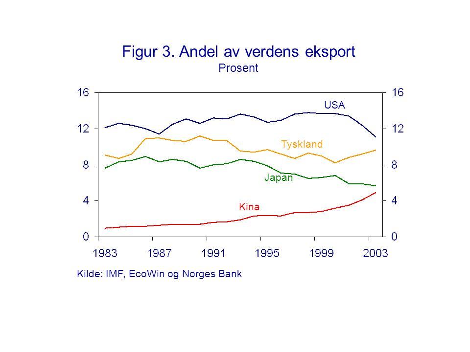 Figur 3. Andel av verdens eksport Prosent Kina Japan Tyskland USA Kilde: IMF, EcoWin og Norges Bank