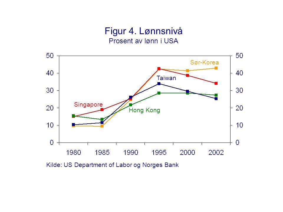 Figur 4. Lønnsnivå Prosent av lønn i USA Taiwan Singapore Sør-Korea Hong Kong Kilde: US Department of Labor og Norges Bank