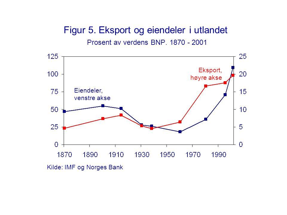 Figur 5. Eksport og eiendeler i utlandet Prosent av verdens BNP. 1870 - 2001 Eksport, høyre akse Eiendeler, venstre akse Kilde: IMF og Norges Bank