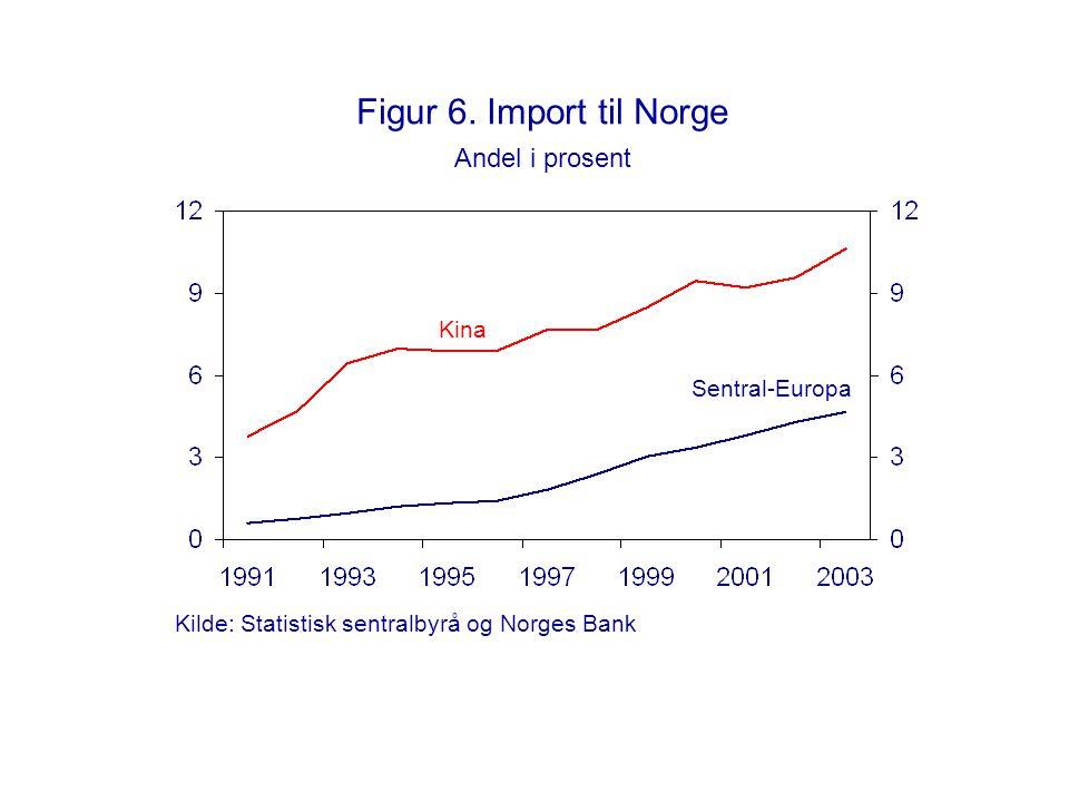 Figur 6. Import til Norge Andel i prosent Kina Sentral-Europa Kilde: Statistisk sentralbyrå og Norges Bank