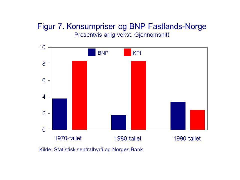 Figur 7. Konsumpriser og BNP Fastlands-Norge Prosentvis årlig vekst. Gjennomsnitt 1970-tallet 1980-tallet1990-tallet KPIBNP Kilde: Statistisk sentralb