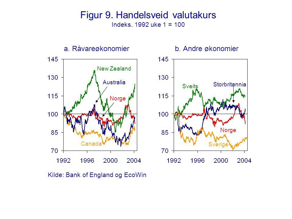 Figur 9. Handelsveid valutakurs Indeks. 1992 uke 1 = 100 a. Råvareøkonomierb. Andre økonomier Canada Sveits Norge Sverige Norge New Zealand Australia