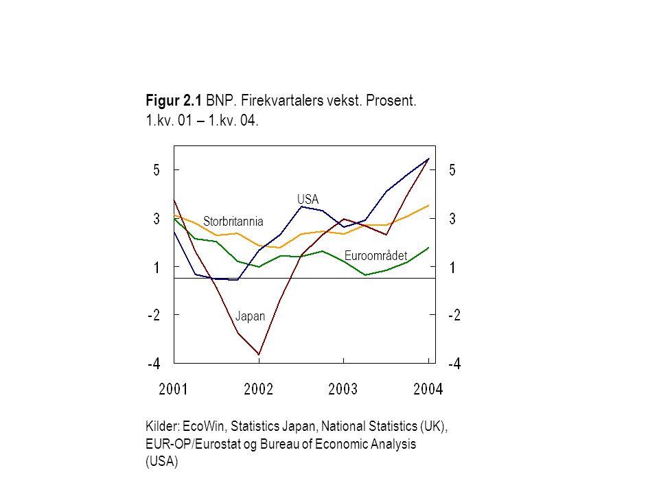 Figur 2.1 BNP. Firekvartalers vekst. Prosent. 1.kv. 01 – 1.kv. 04. Japan Kilder: EcoWin, Statistics Japan, National Statistics (UK), EUR-OP/Eurostat o