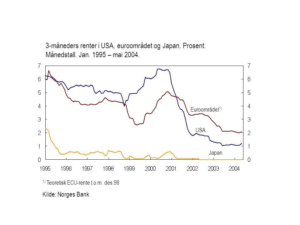 1) Teoretisk ECU-rente t.o.m. des.98 Kilde: Norges Bank Euroområdet 1) USA Japan 3-måneders renter i USA, euroområdet og Japan. Prosent. Månedstall. J