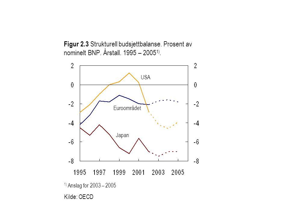 Figur 2.3 Strukturell budsjettbalanse. Prosent av nominelt BNP. Årstall. 1995 – 2005 1). 1) Anslag for 2003 – 2005 Kilde: OECD Euroområdet USA Japan