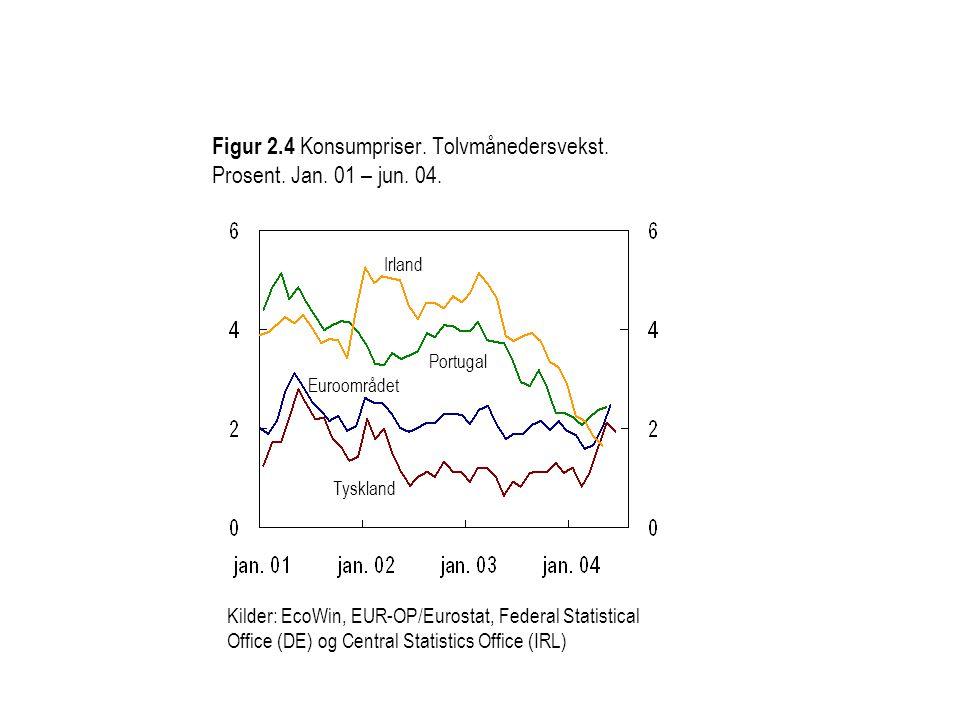 Figur 2.4 Konsumpriser. Tolvmånedersvekst. Prosent. Jan. 01 – jun. 04. Kilder: EcoWin, EUR-OP/Eurostat, Federal Statistical Office (DE) og Central Sta