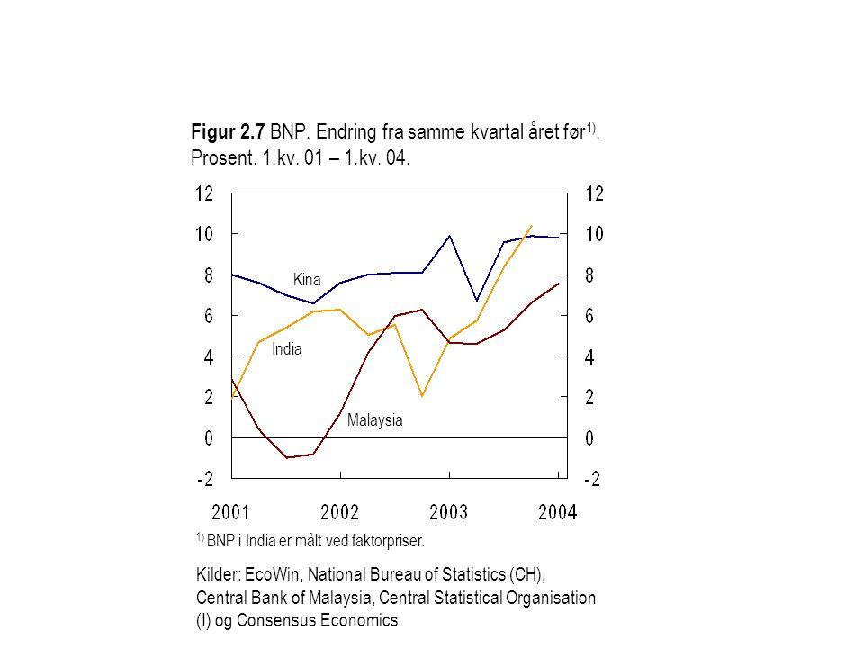 Figur 2.7 BNP. Endring fra samme kvartal året før 1). Prosent. 1.kv. 01 – 1.kv. 04. Kina India 1) BNP i India er målt ved faktorpriser. Kilder: EcoWin