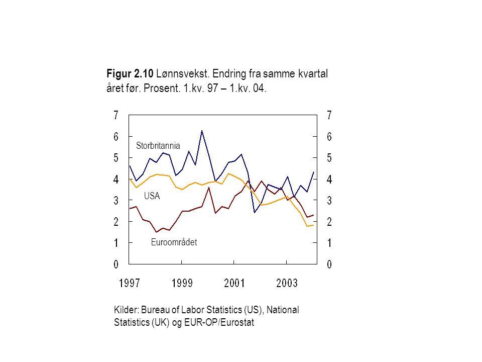 Figur 2.10 Lønnsvekst. Endring fra samme kvartal året før. Prosent. 1.kv. 97 – 1.kv. 04. Kilder: Bureau of Labor Statistics (US), National Statistics