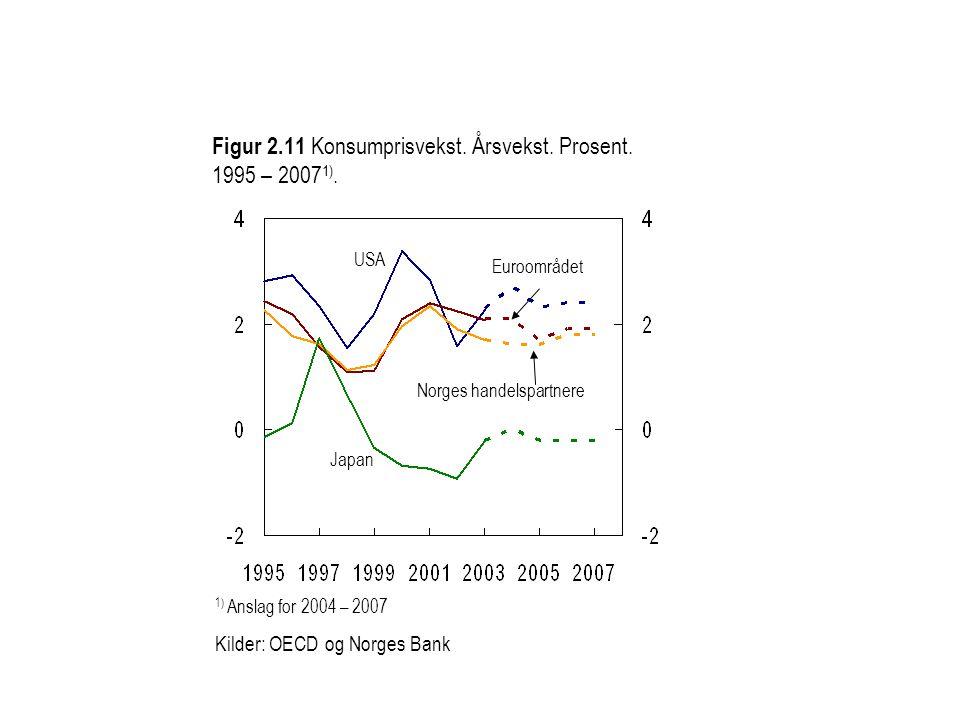 Figur 2.11 Konsumprisvekst. Årsvekst. Prosent. 1995 – 2007 1). 1) Anslag for 2004 – 2007 Kilder: OECD og Norges Bank Norges handelspartnere Euroområde